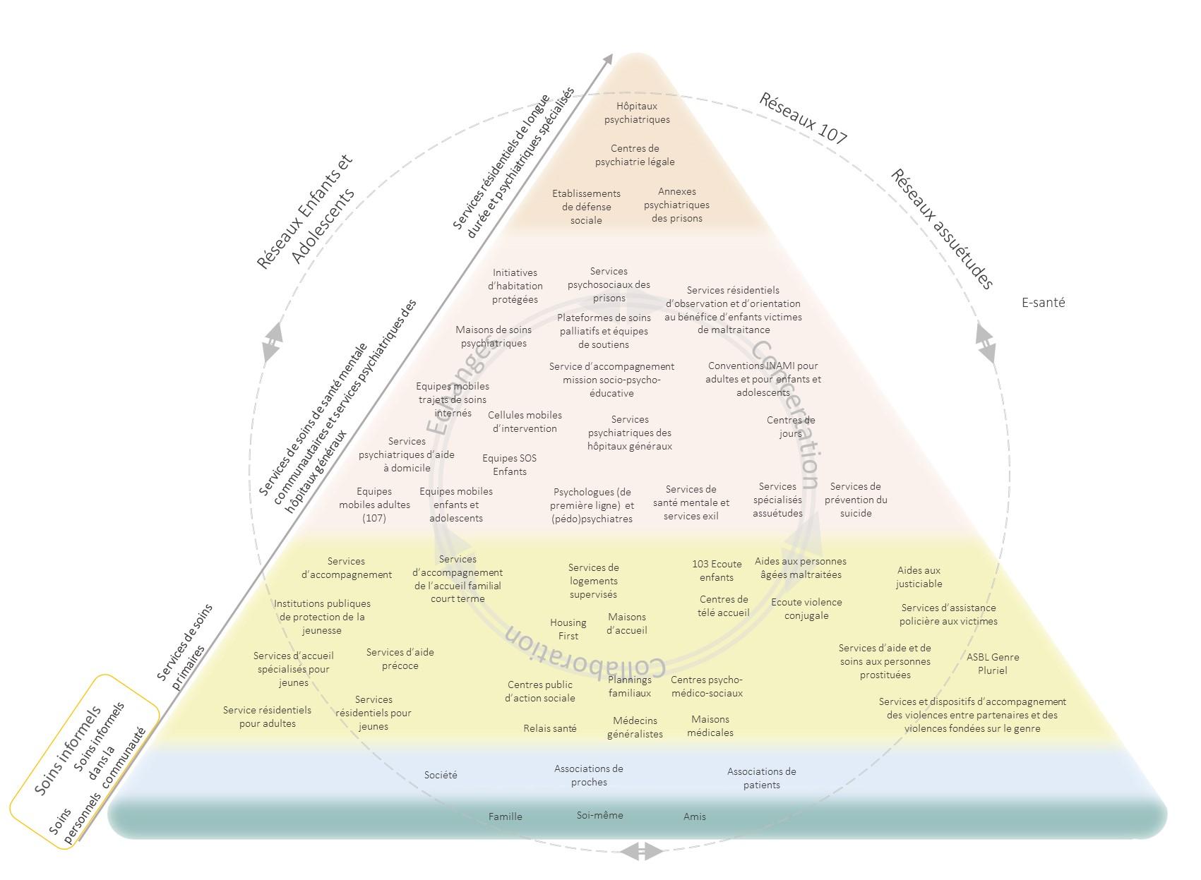 Pyramide de l'offre de soins en santé mentale en Wallonie